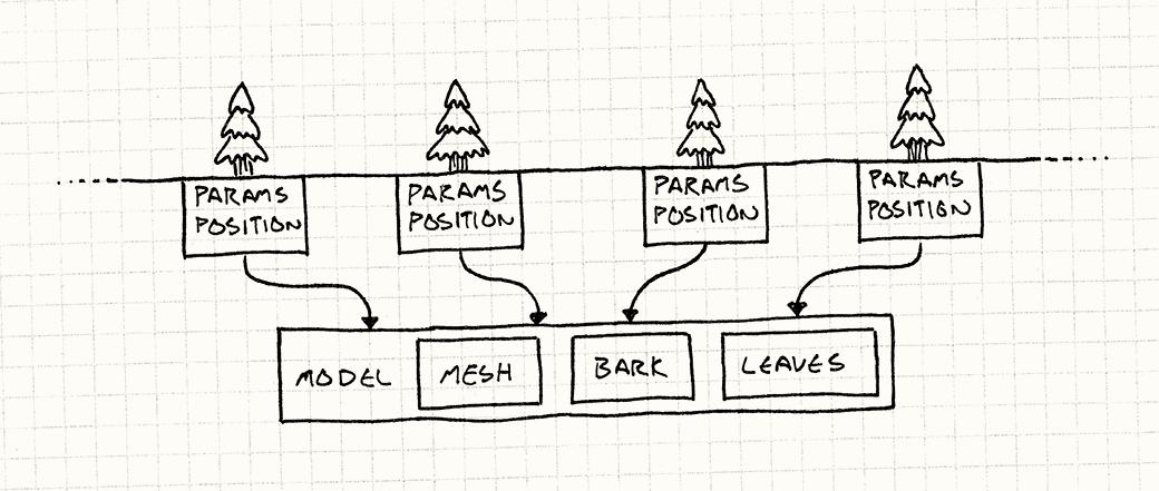 第二版森林结构图