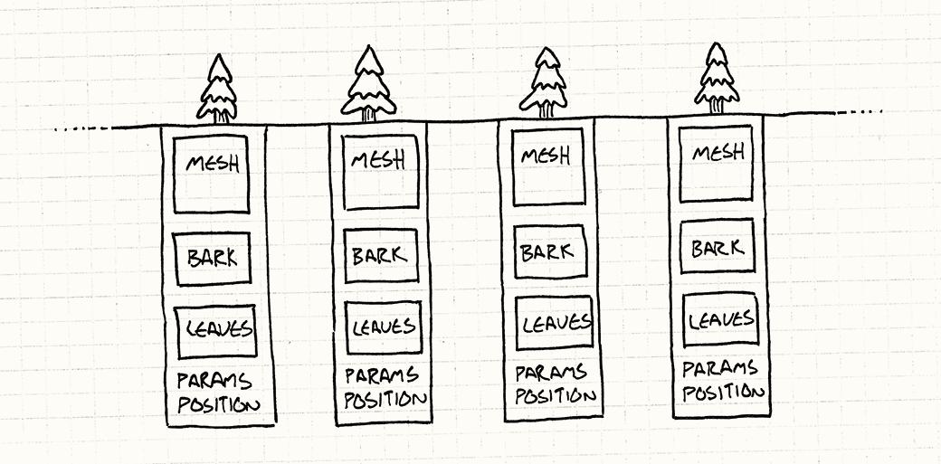 第一版森林结构图